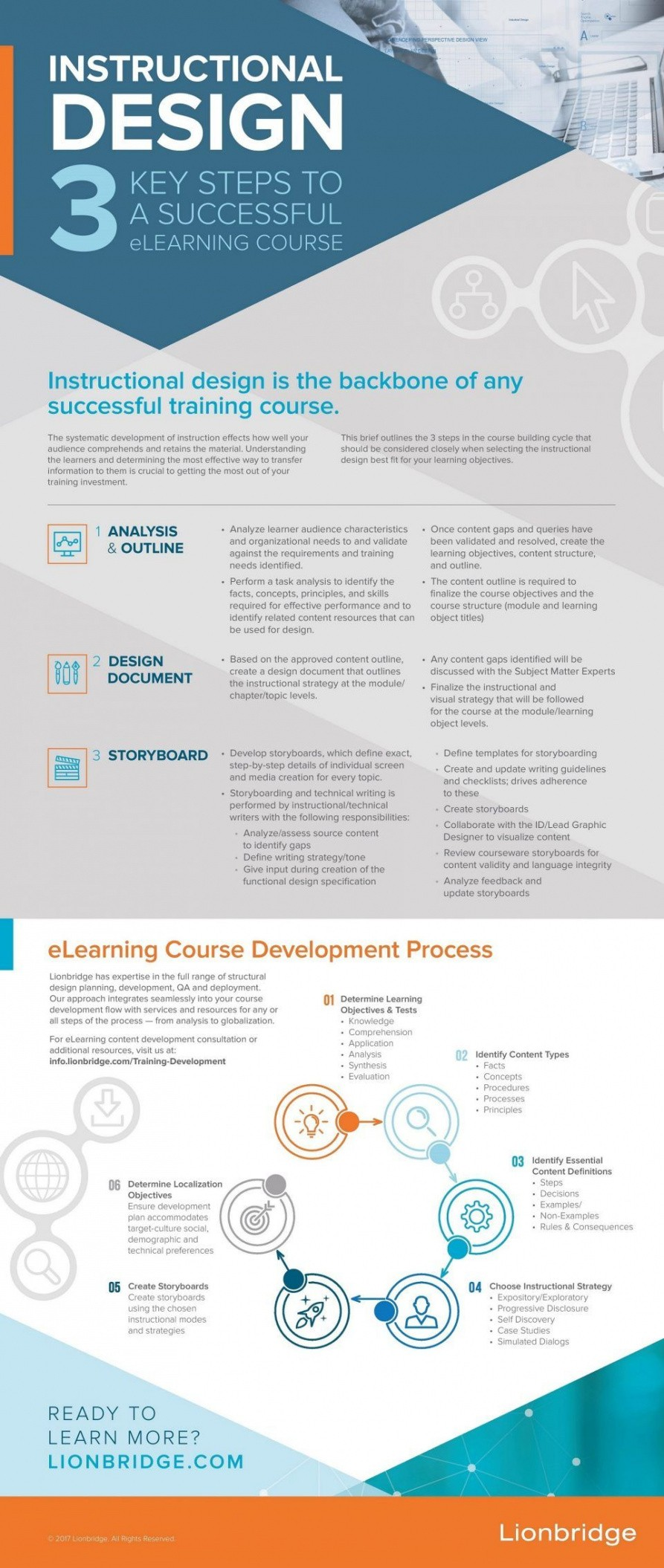 editable e learning course outline template doc example