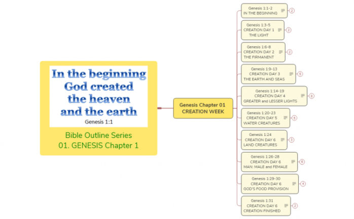 bible study outline template word example